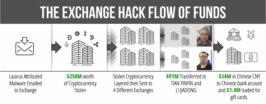 exchange-hack-flow-of-funds.png